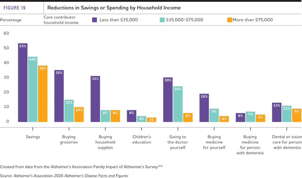 Reductions in Savings or Spending Chart